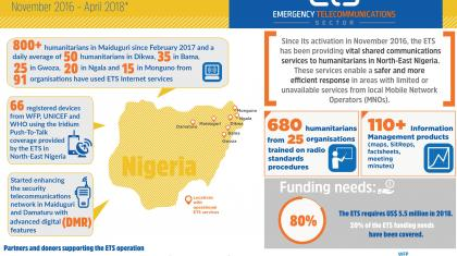 ETS Nigeria infographic Nov 16_April 18
